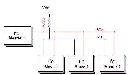 بروتوكول الإتصال المتزامن I2C | لنتعلم برمجة الأنظمة المدمجة